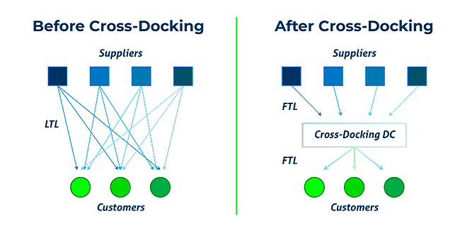 Before-and-After-Cross-Docking