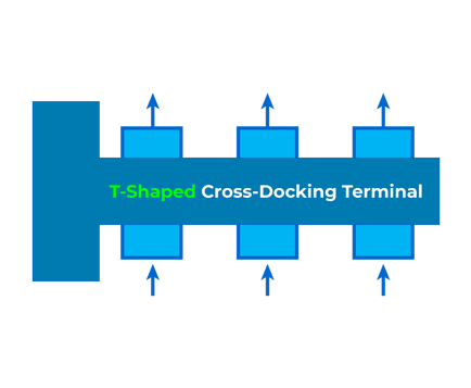 T-Shaped Cross-Docking Terminal
